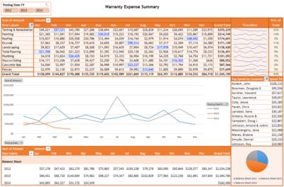 informXL Warranty Summary Dashboard